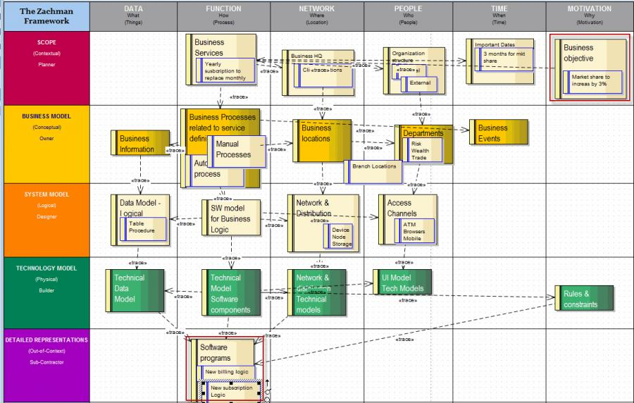 zachman framework template - example case study zachman framework